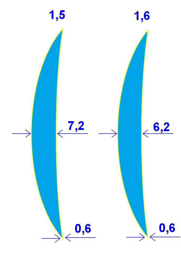 Normal Convex and High Index Convex lens Compared