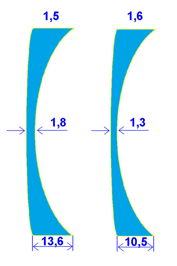 Normal Concave and High Index Concave Lens Compared